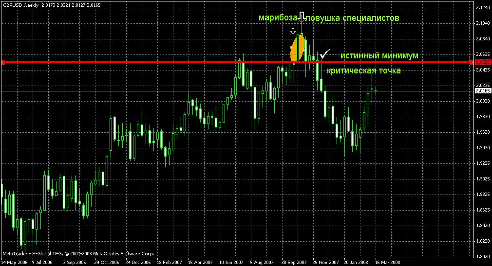 Веерная торговля форекс newforex 3gp