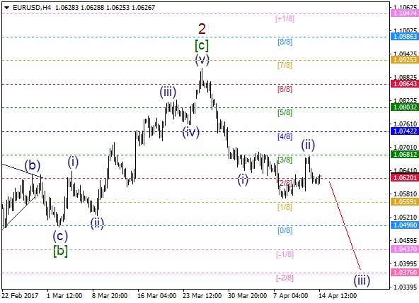 EUR/USD: bears going to deliver impulse wave
