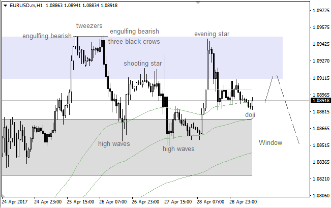 "EUR/USD: ""Shooting Star"" launched local correction"