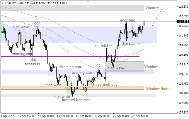 "USD/JPY: ""Window"" going to act as resistance"