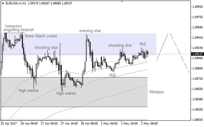 EUR/USD: bearish patterns inside strong resistance