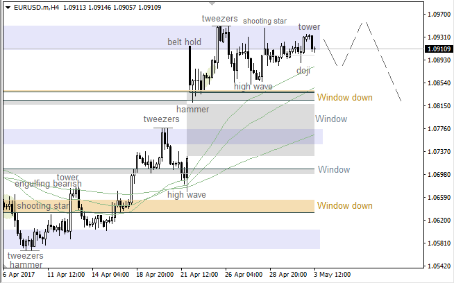 EUR/USD: bearish patterns