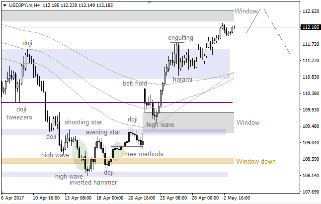 "USD/JPY: ""Window"" waiting for bulls"