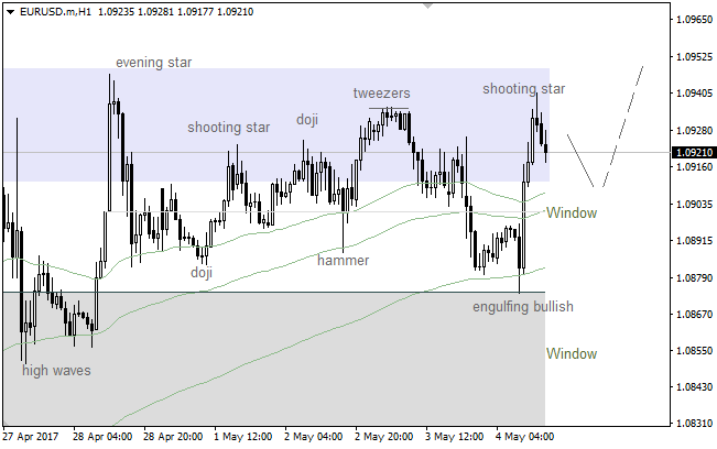 EUR/USD: consolidation going to move on