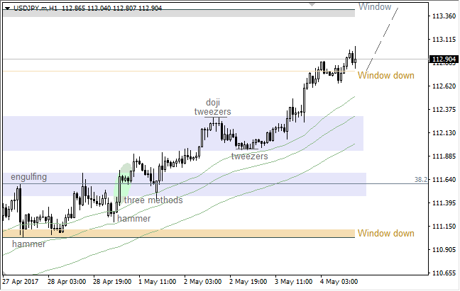 USD/JPY: bulls going to push price higher