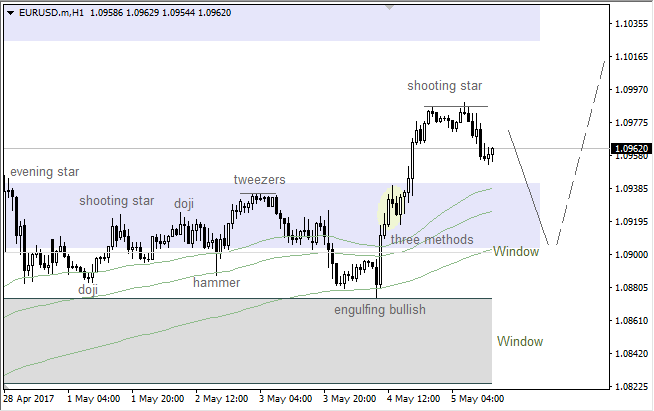 "EUR/USD: upper ""Window"" still on the table"