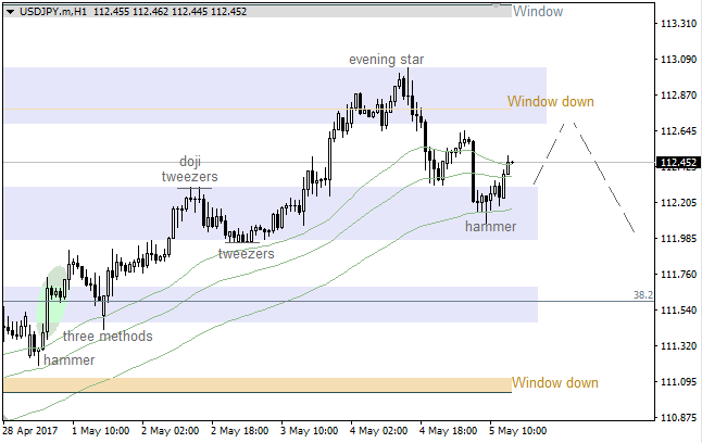 "USD/JPY: ""Shooting Star"" led to correction"