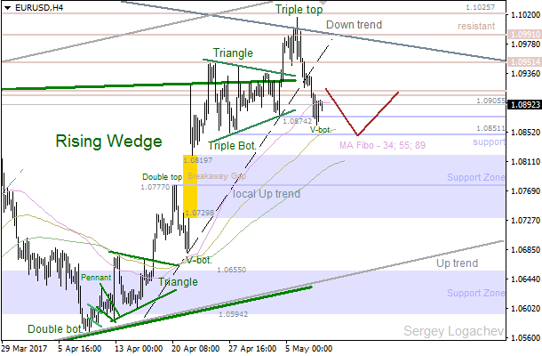 EUR/USD: bears broke local trend