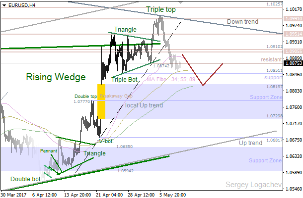 "EUR/USD: bears going to test ""Breakaway Gap"""