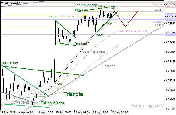 "GBP/USD: ""Rising Wedge"" going to be broken"