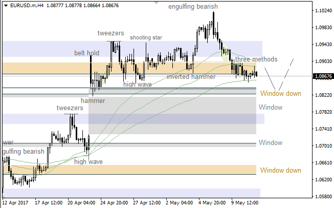"EUR/USD: lower ""Window"" waiting for bears"