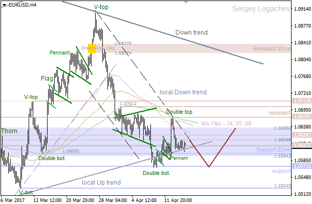 "EUR/USD: ""Double Top"" still pushing price lower"