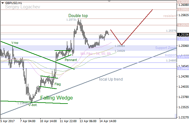 GBP/USD: Moving Average waiting for bears