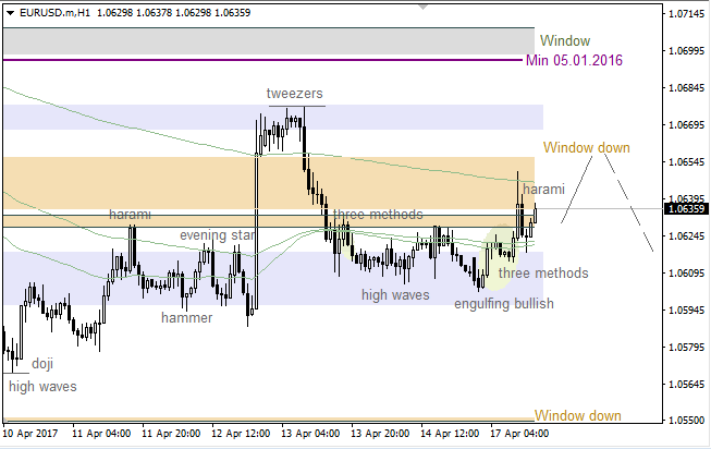 "EUR/USD: price going to test ""Window"" again"