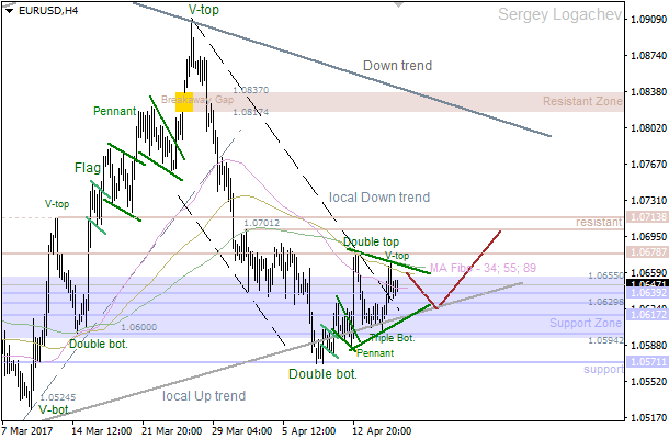 "EUR/USD: bearish ""Flag"""