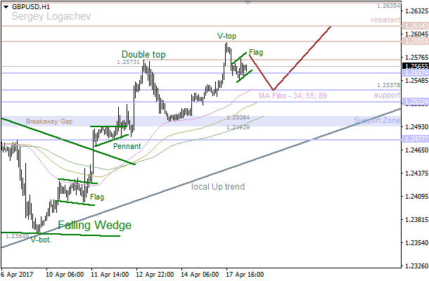 GBP/USD: price going to test Moving Average