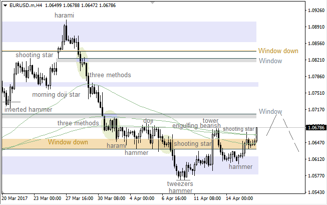 "EUR/USD: bulls going to test ""Window"""