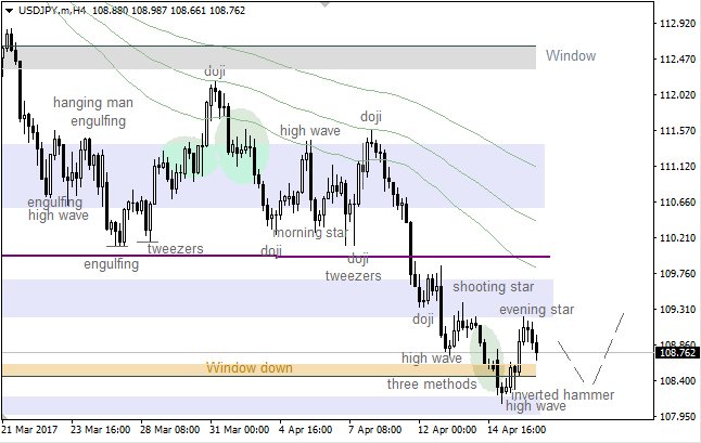 "USD/JPY: bearish ""Shooting Star"""