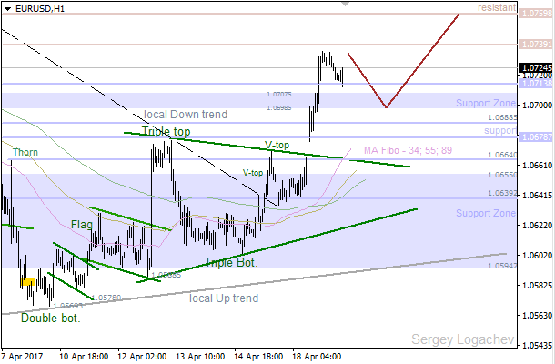 EUR/USD: bulls going to test next resistance