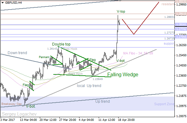 GBP/USD: bullish party