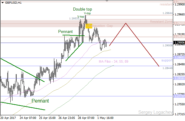 GBP/USD: Gap going to act as resistance