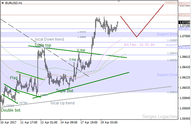 EUR/USD: support waiting for bears