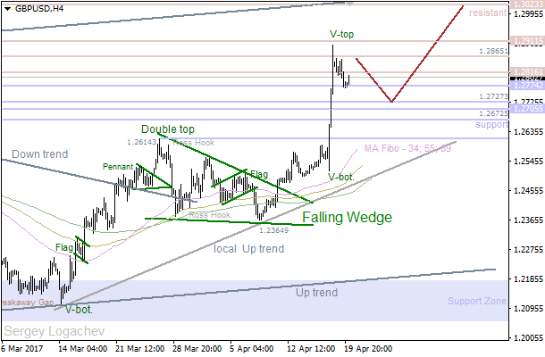 "GBP/USD: ""V-Top"" pushing price lower"