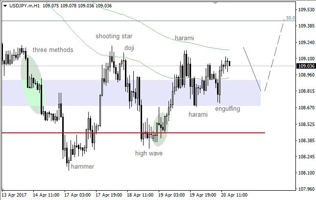 "USD/JPY: second pullback from ""Window"""