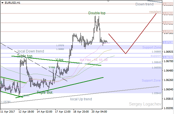 "EUR/USD: ""Double Top"" stopped bulls"