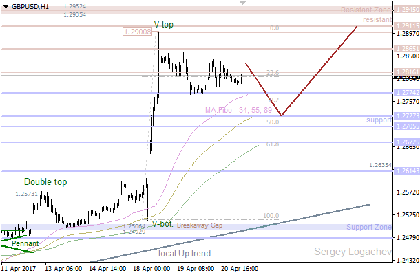 GBP/USD: bearish correction on the way