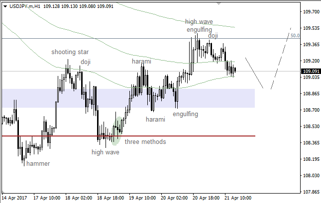 USD/JPY: bullish correction on the way