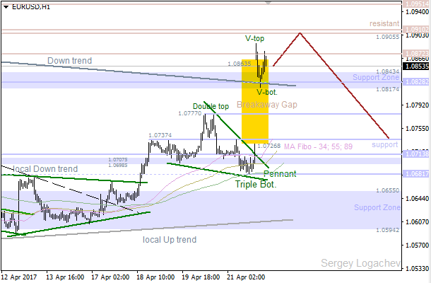 """EUR/USD: huge """"Breakaway Gap"""""""