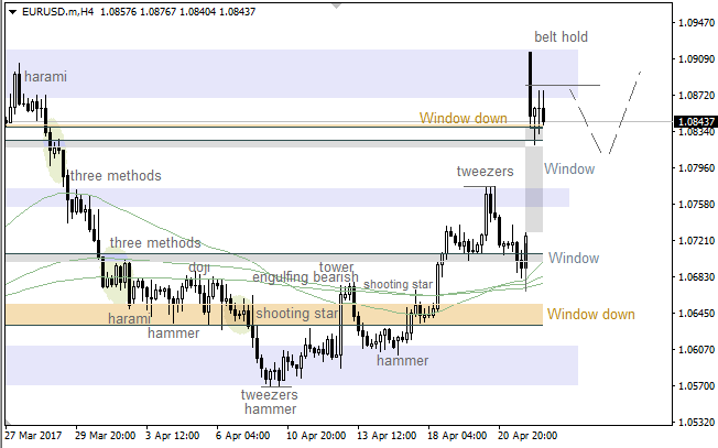 "EUR/USD: bullish ""Window"""