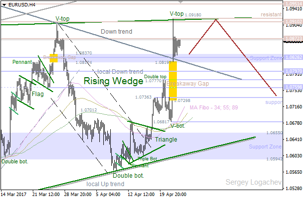 EUR/USD: bulls going to test Monday's high