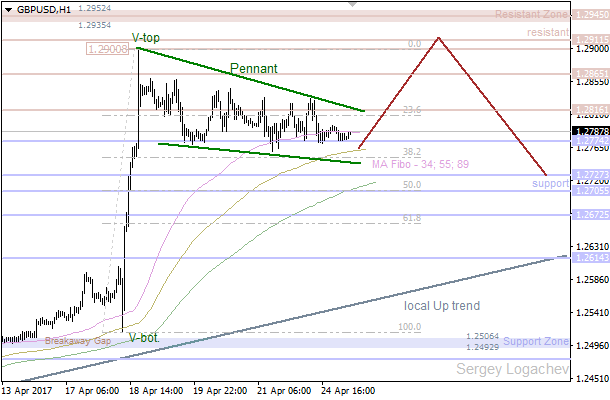 "GBP/USD: ""Pennant"" pushing price higher"