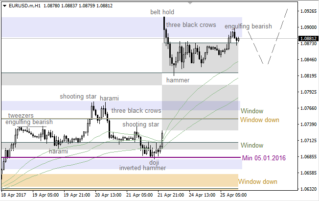 "EUR/USD: ""Window"" still open"