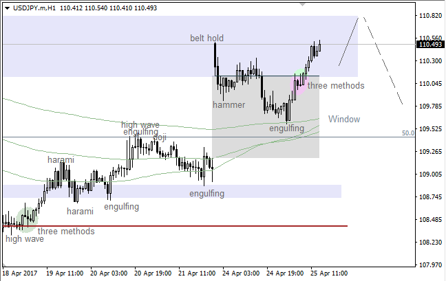 USD/JPY: bulls can't stop