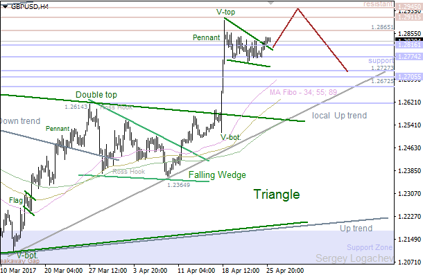 GBP/USD: resistance waiting for bulls