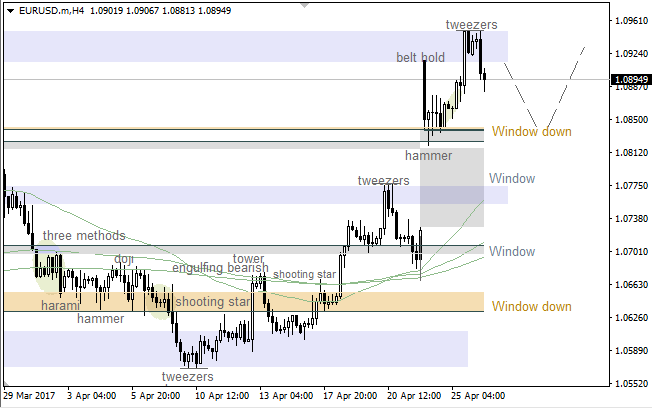 "EUR/USD: ""Tweezers"" led to correction"