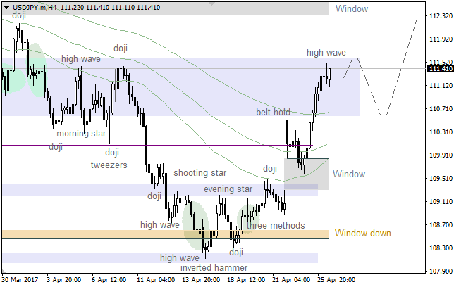 "USD/JPY: ""Window"" acted as support"