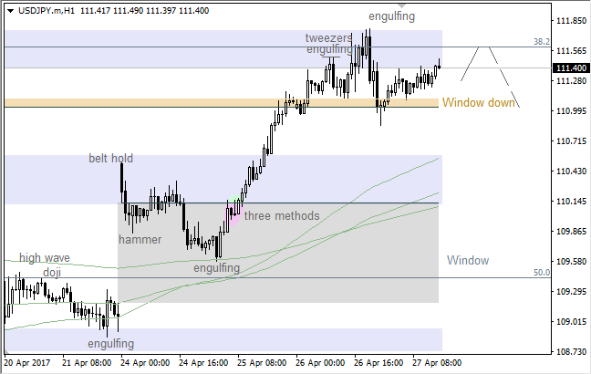 "USD/JPY: ""Shooting Star"" pushing price towards ""Window"""