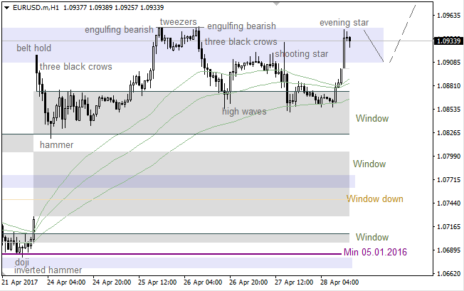 "EUR/USD: ""Evening Star"" stopped bulls"