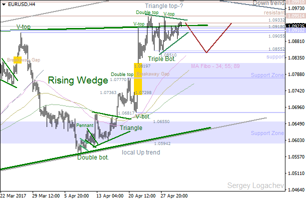 EUR/USD: upcoming correction