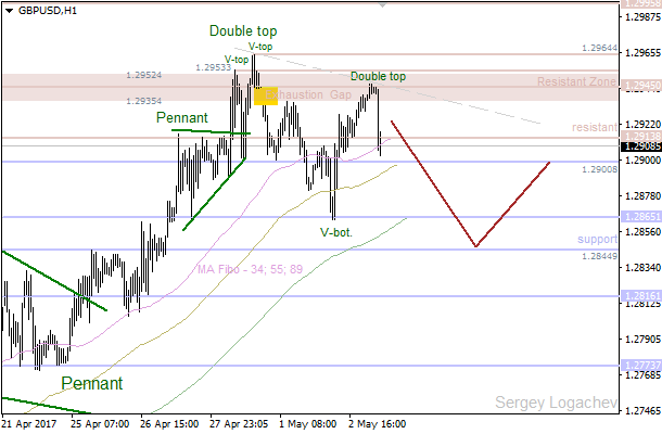 "GBP/USD: ""Exhaustion Gap"" closed"