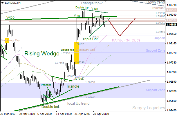 "EUR/USD: possible ""Triple Top"""