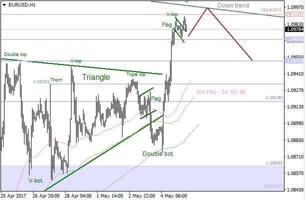 EUR/USD: bearish correction just around the corner