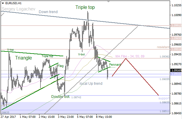 "EUR/USD: ""Triple Top"" stopped bulls"