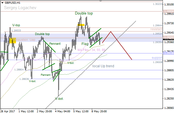"GBP/USD: bearish ""Flag"""
