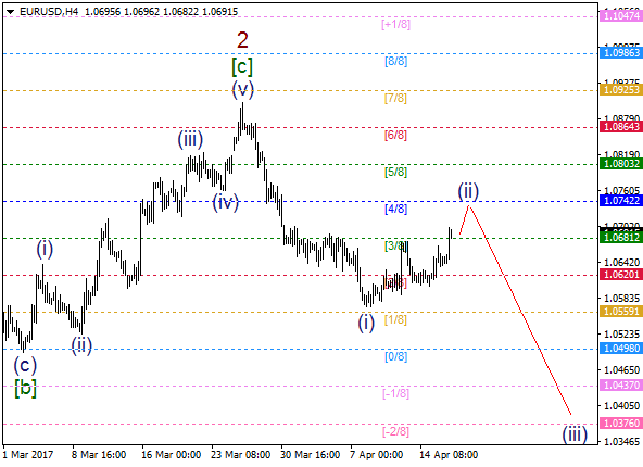 EUR/USD: wave (ii) going to move on