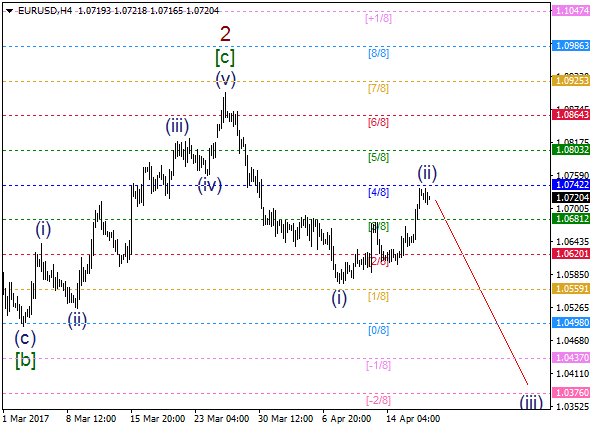 EUR/USD: wave (ii) is about to end